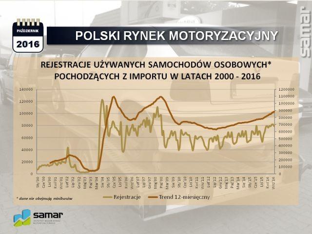 Import samochodów osobowych w 2016 roku