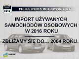 Wrzesień 2016 – największy import od 94 miesięcy!