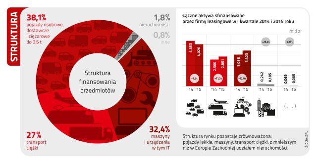 Rynek leasingu w Polsce w I kwartale 2015 roku